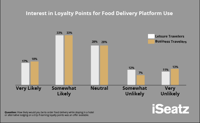 loyalty points potential driver of food delivery